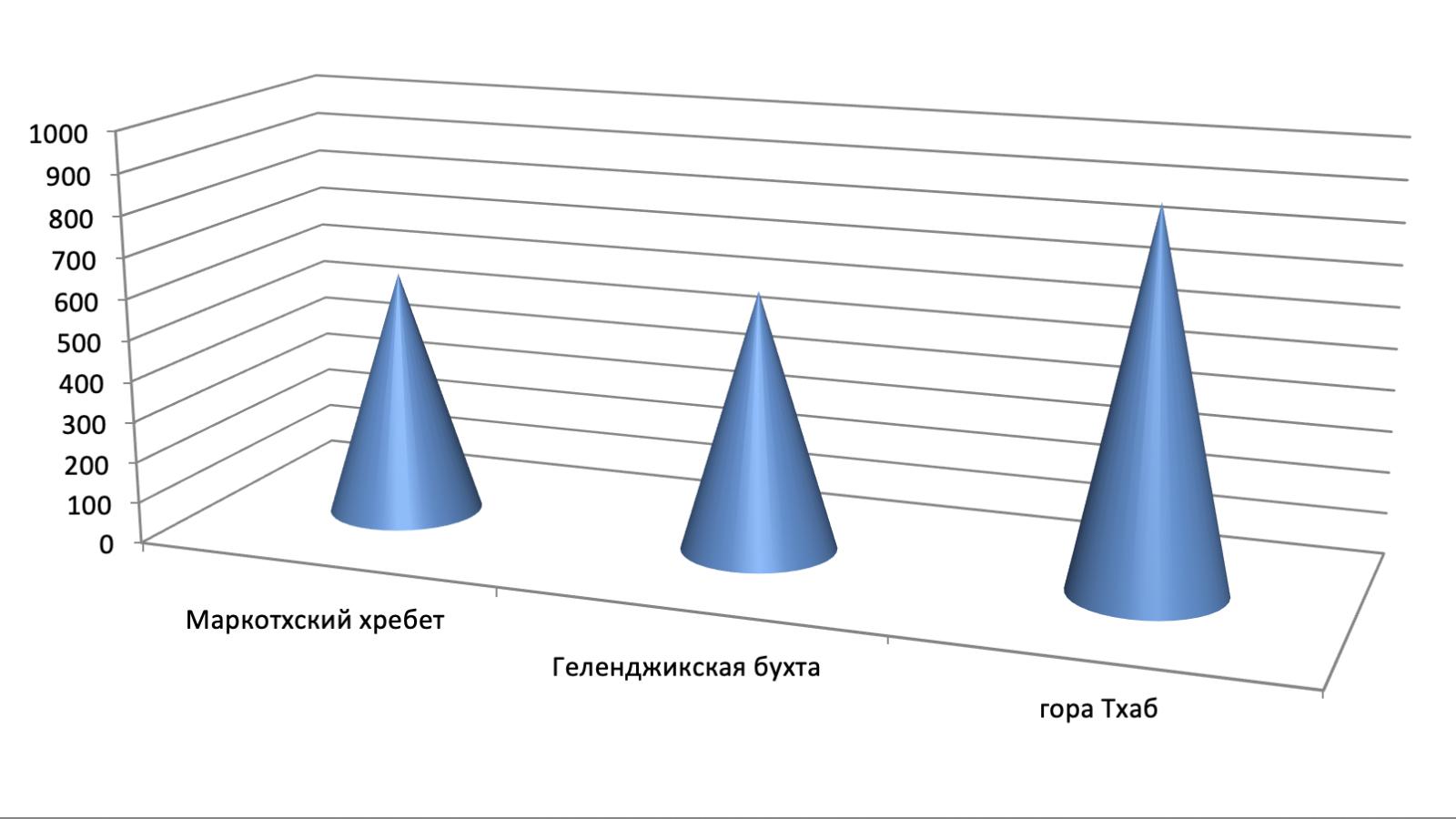 черное море диаграмма